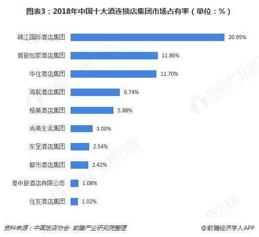 图表3:2018年中国十大酒连锁店集团市场占有率(单位:%)