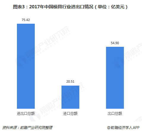 图表3:2017年中国模具行业进出口情况(单位:亿美元)