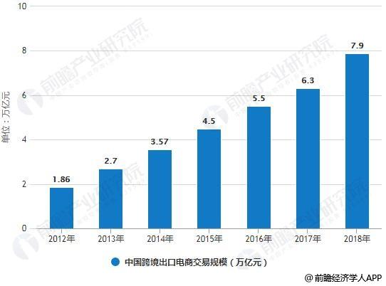 2012-2018年中国跨境出口电商交易规模统计情况及预测