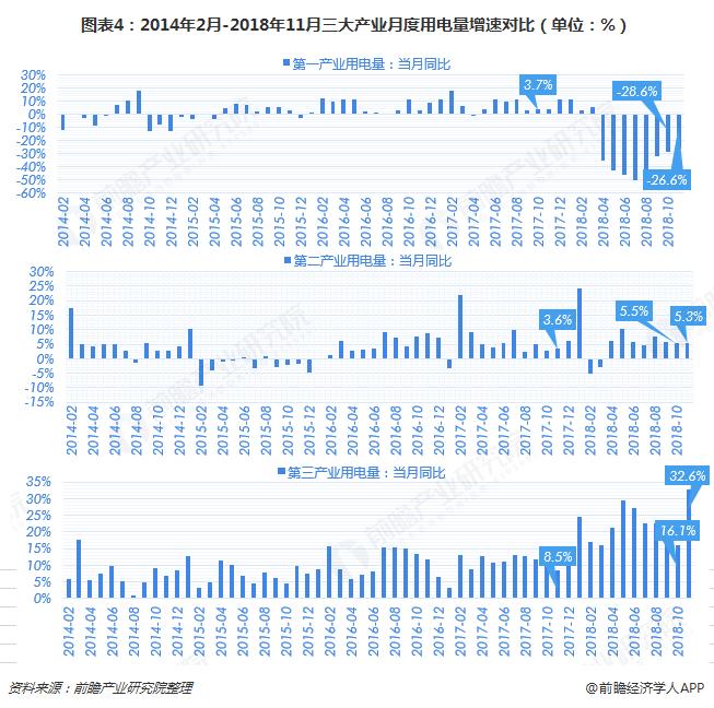 图表4:2014年2月-2018年11月三大产业月度用电量增速对比(单位:%)