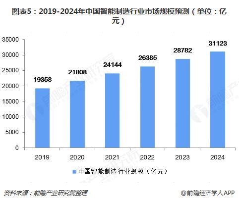 图表5:2019-2024年中国智能制造行业市场规模预测(单位:亿元)