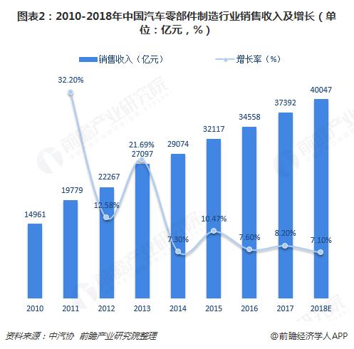 图表2:2010-2018年中国汽车零部件制造行业销售收入及增长(单位:亿元,%)