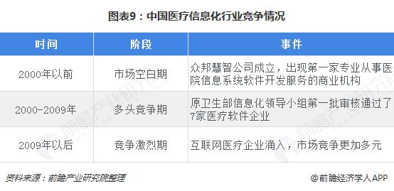 图表9:中国医疗信息化行业竞争情况