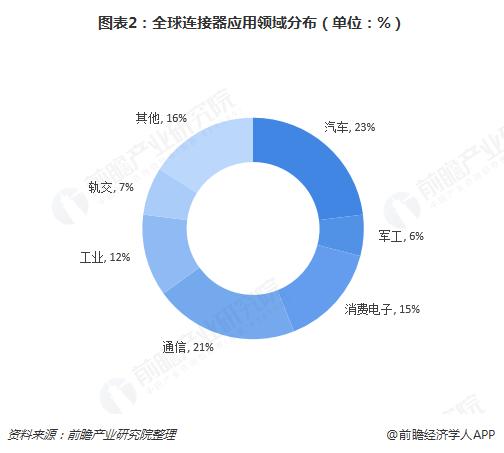 图表2:全球连接器应用领域分布(单位:%)