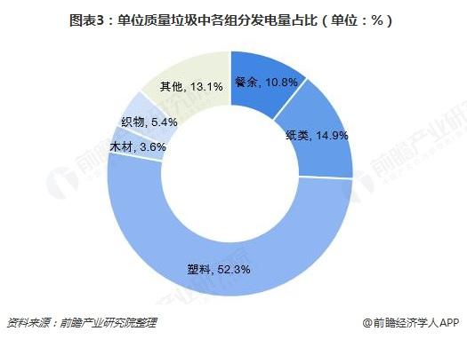 图表3:单位质量垃圾中各组分发电量占比(单位:%)