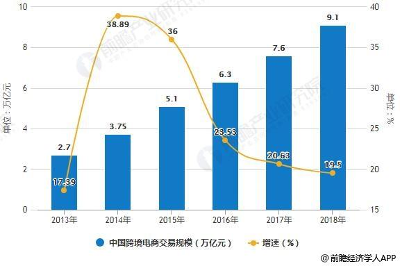 2013-2018年中国跨境电商交易规模统计及增长情况预测