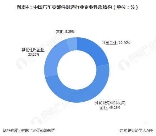 图表4:中国汽车零部件制造行业企业性质结构(单位:%)