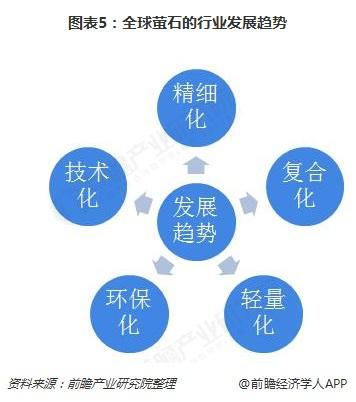 图表5:全球萤石的行业发展趋势