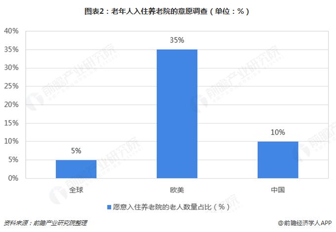 图表2:老年人入住养老院的意愿调查(单位:%)
