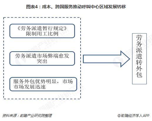 图表4:成本、跨国服务推动呼叫中心区域发展转移