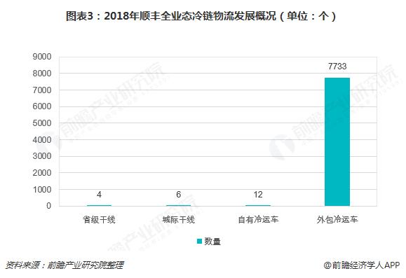 图表3:2018年顺丰全业态冷链物流发展概况(单位:个)