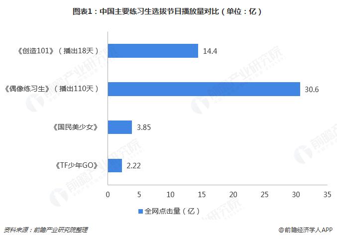 图表1:中国主要练习生选拔节目播放量对比(单位:亿)