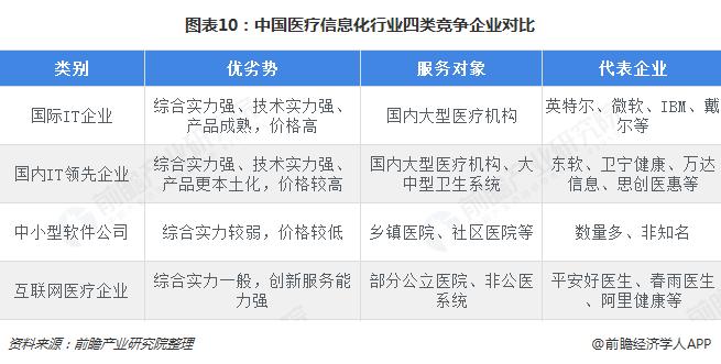 图表10:中国医疗信息化行业四类竞争企业对比