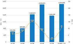 前11月中国<em>白酒</em>行业分析:累计产量超800万千升