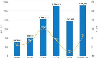 前11月中国白酒行业分析:累计产量超800万千升