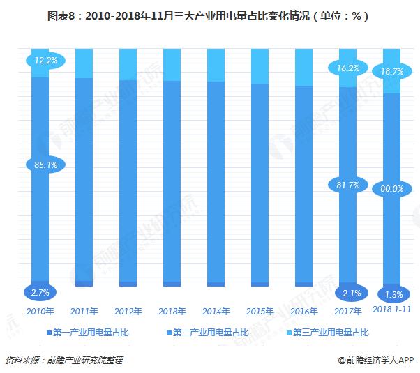 图表8:2010-2018年11月三大产业用电量占比变化情况(单位:%)