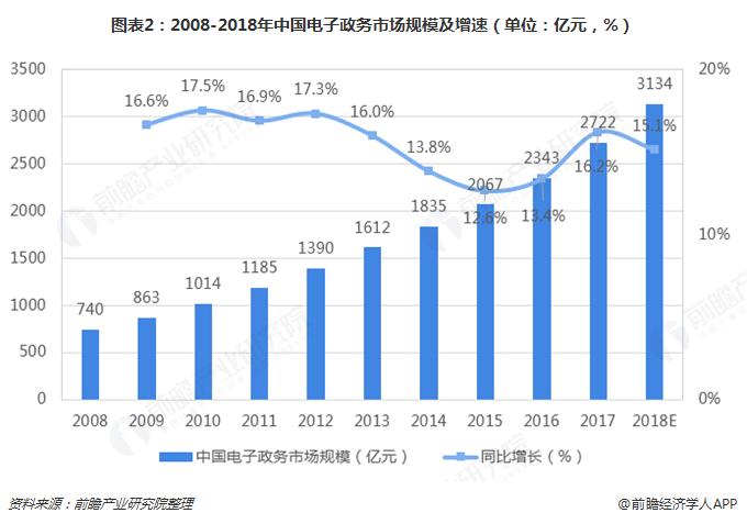 图表2:2008-2018年中国电子政务市场规模及增速(单位:亿元,%)