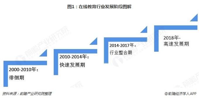 图1:在线教育行业发展阶段图解