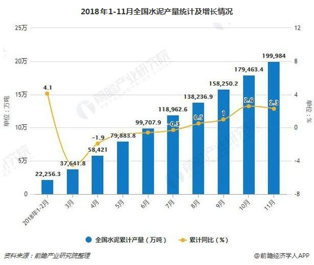 2018年1-11月全国水泥产量统计及增长情况