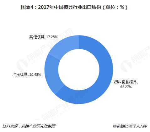 图表4:2017年中国模具行业出口结构(单位:%)