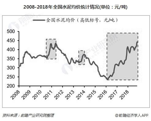 2008-2018年全国水泥均价统计情况(单位:元/吨)