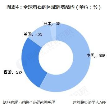 图表4:全球萤石的区域消费结构(单位:%)