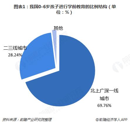 图表1:我国0-6岁孩子进行学前教育的比例结构(单位:%)