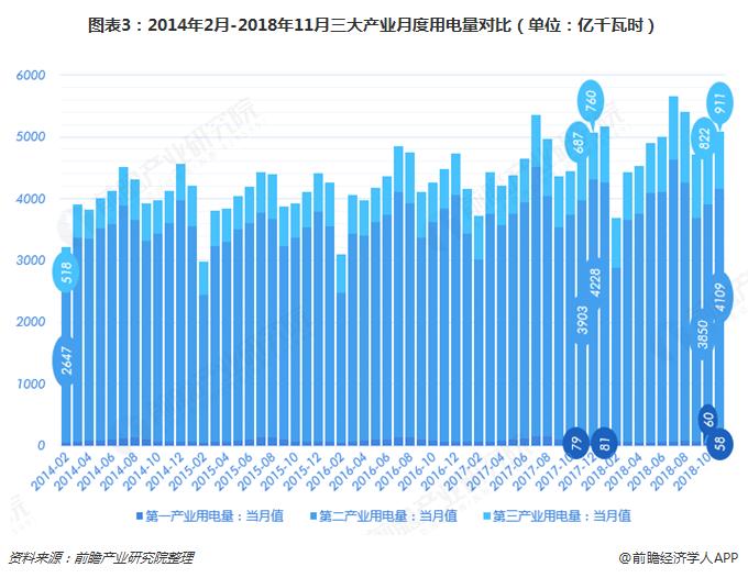 图表3:2014年2月-2018年11月三大产业月度用电量对比(单位:亿千瓦时)