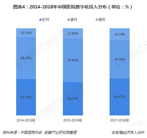 图表4:2014-2018年中国医院数字化投入分布(单位:%)
