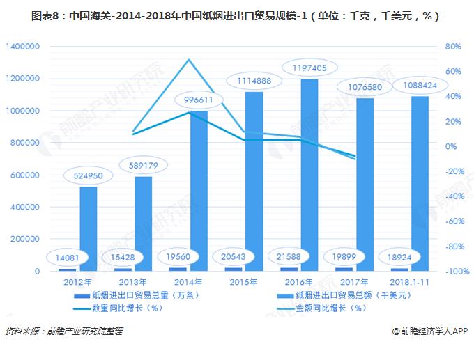 图表8:中国海关-2014-2018年中国纸烟进出口贸易规模-1(单位:千克,千美元,%)