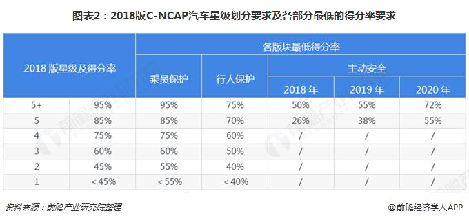 图表2:2018版C-NCAP汽车星级划分请求及各局部最低的得分率请求