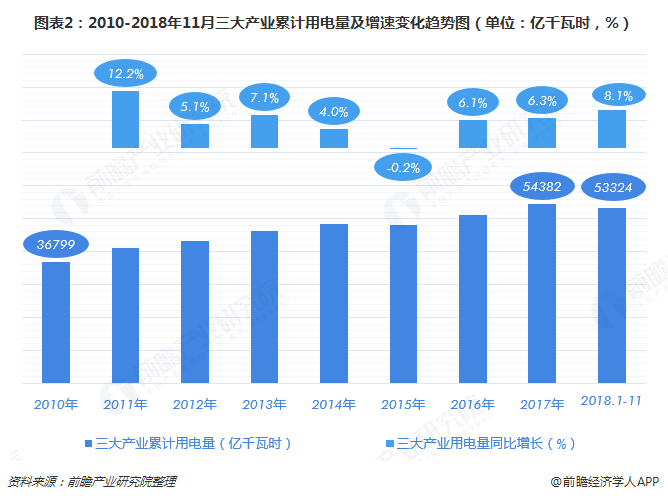 图表2:2010-2018年11月三大产业累计用电量及增速变化趋势图(单位:亿千瓦时,%)