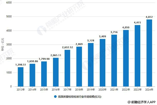 2013-2024年我国质量检验检测行业市场规模情况及预测