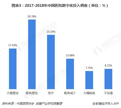 图表3:2017-2018年中国医院数字化投入调查(单位:%)