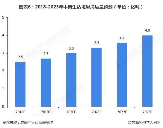 图表6:2018-2023年中国生活垃圾清运量预测(单位:亿吨)