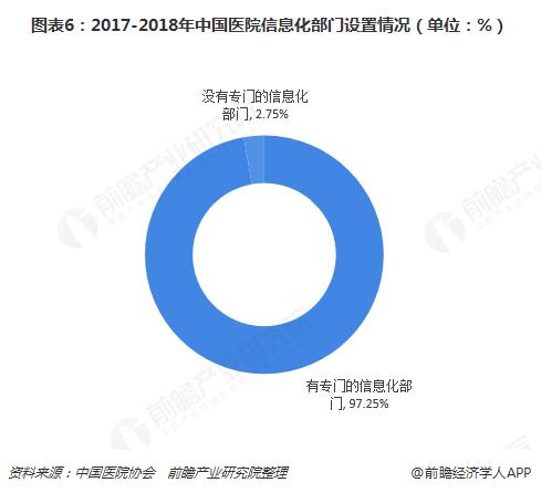 图表6:2017-2018年中国医院信息化部门设置情况(单位:%)