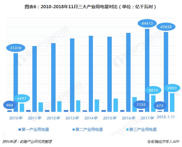 图表6:2010-2018年11月三大产业用电量对比(单位:亿千瓦时)