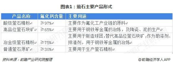 图表1:萤石主要产品形式