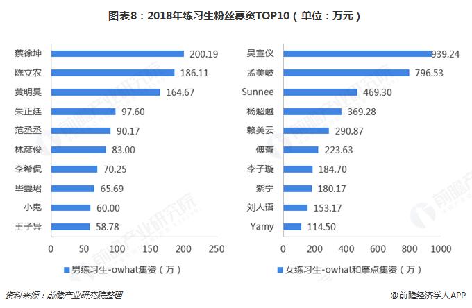 图表8:2018年练习生粉丝募资TOP10(单位:万元)