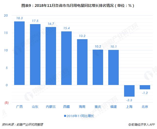 图表9:2018年11月各省市当月用电量同比增长排名情况(单位:%)