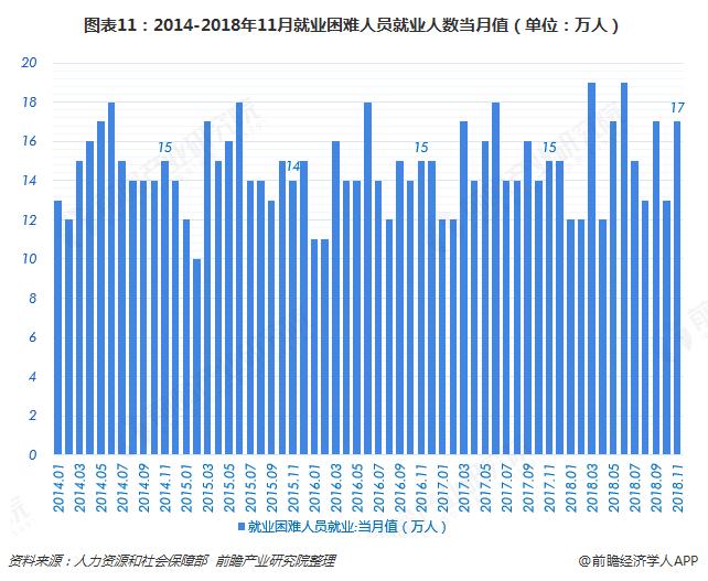 图表11:2014-2018年11月就业困难人员就业人数当月值(单位:万人)
