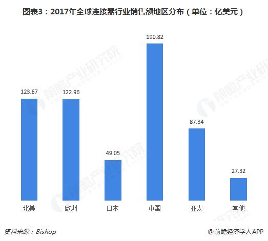 图表3:2017年全球连接器行业销售额地区分布(单位:亿美元)