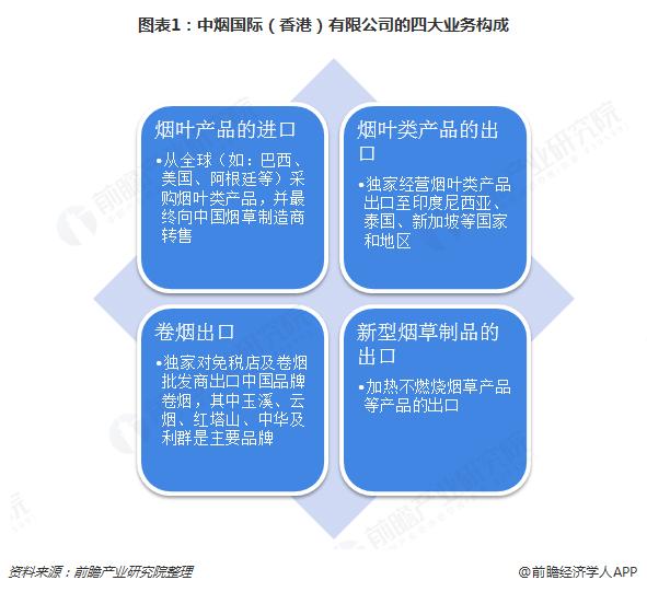 图表1:中烟国际(香港)有限公司的四大业务构成