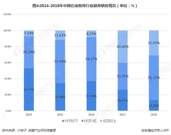 图4:2014-2018年中国在线教育行业融资额度情况(单位:%)