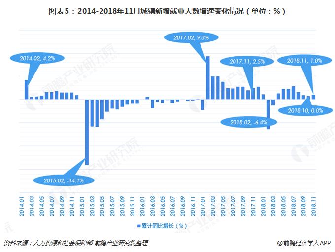 图表5:2014-2018年11月城镇新增就业人数增速变化情况(单位:%)