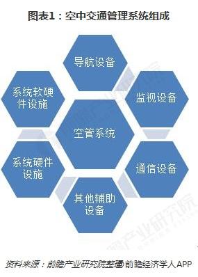 图表1:空中交通管理系统组成