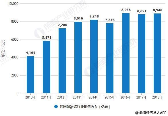 2010-2018年我国铜冶炼行业销售收入统计情况及预测