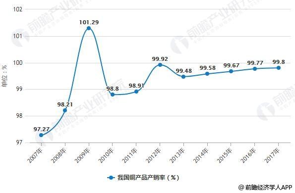 2007-2017年我国铜产品产销率统计情况