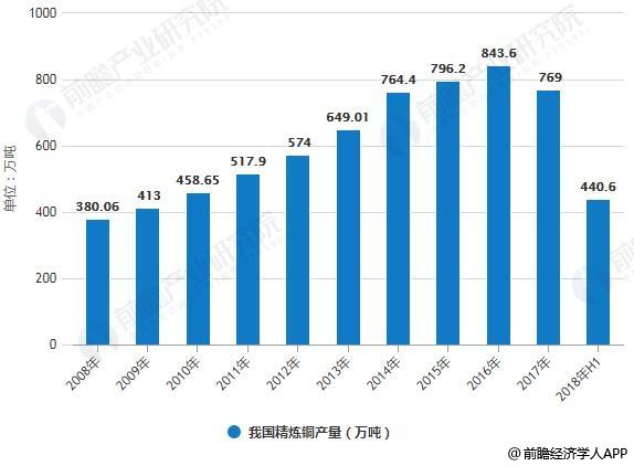 2008-2018年我国精炼铜产量统计情况