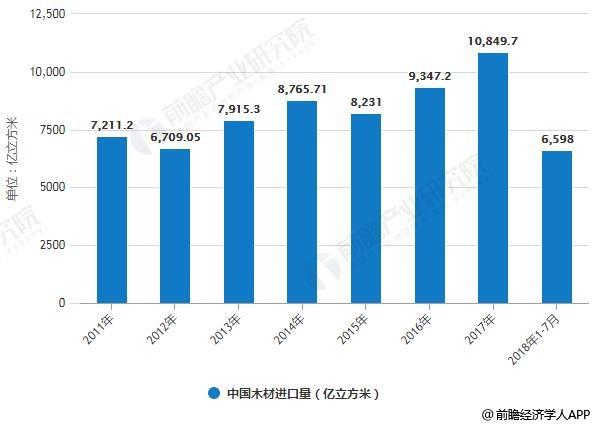 2011-2018年1-7月中国木材进口量统计情况